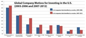 Global Company Motives for Investing in the U.S.