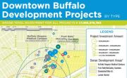 Buffalo, NY Development - By Project Type